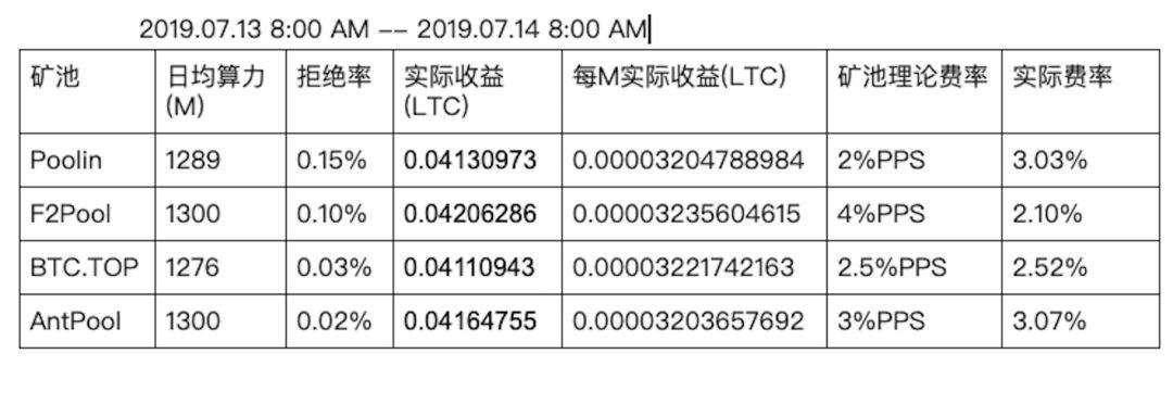 Fg6BwqjZDLi hrLf5TUlXxFmKmVq - 【测评】莱特币矿池测评   第二期   BTC.TOP   F2Pool   Poolin   AntPool