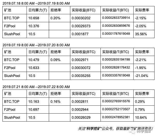 Fg8Z8aClis6NF0T30OT HATYJRUu - 【测评】比特币矿池测评 | 第三期 | BTC.TOP F2Pool SlushPool