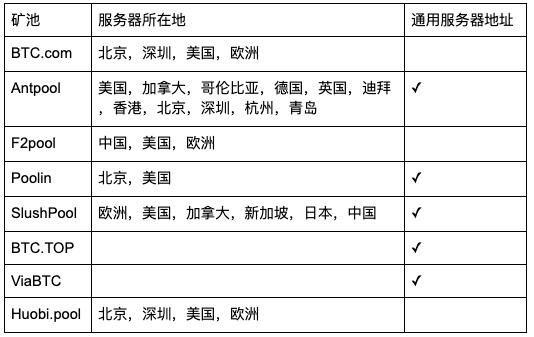 FgFiTt3kTlq6ESJDrTAe 0Nxhcm7 - 【测评】比特币矿池测评 | 第一期 | 矿池软实力