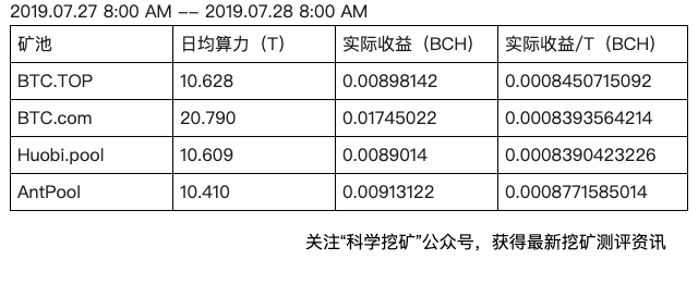 FgfuLZ0bl29eylTKYp0RmvrSYWnR - 【测评】BCH矿池测评 | 第一期 | BTC.TOP BTC.com Huobi.pool AntPool