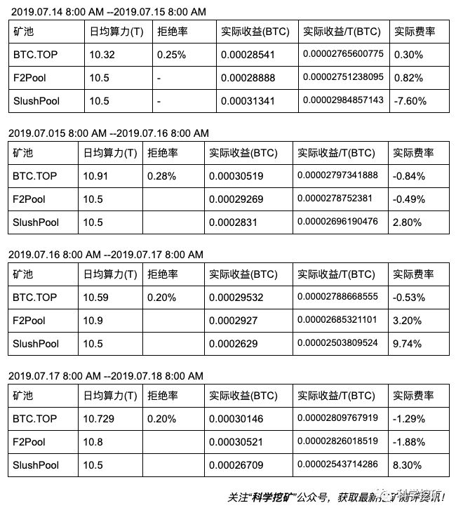 Fh3Vf3gCLApud4rb00s7g23d8EJa - 【测评】比特币矿池测评 | 第三期 | BTC.TOP F2Pool SlushPool