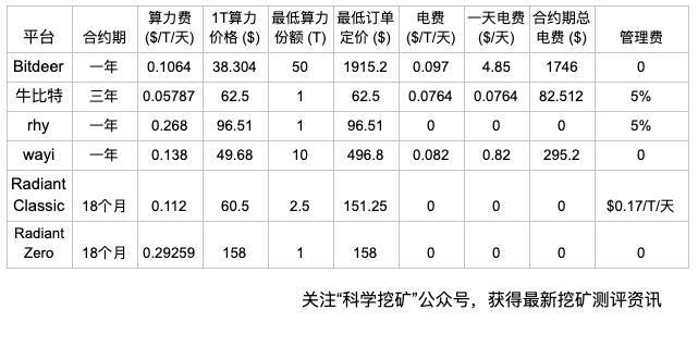 Fh7bFsAzUw5PeWRWhayV5SVvdV1L - 【测评】云算力平台测评   第一期   Bitdeer OXBTC RHY WAYI.CN Genesis mining