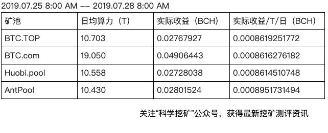 FhDHjd  WKOuzpJz8EzhcDPH1PYH - 【测评】BCH矿池测评 | 第一期 | BTC.TOP BTC.com Huobi.pool AntPool