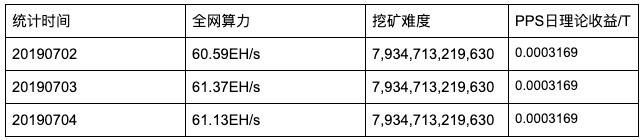 Fhzri4HUNwJjDW6ixz3cKHUA8I8Y - 【测评】 比特币矿池测评 | 第二期 | BTC.com AntPool Huobi.pool