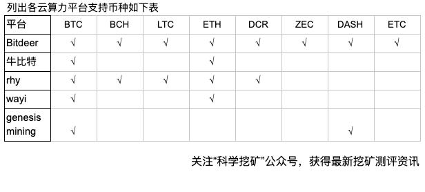 Fi06j9Yg ItZ Vw8AkzeI2duJfDQ - 【测评】云算力平台测评   第一期   Bitdeer OXBTC RHY WAYI.CN Genesis mining