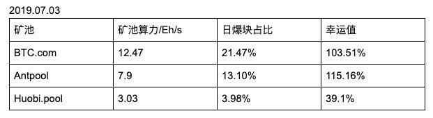 FiFnX5QWQ7Hk0jnWa3avAgon6sXN - 【测评】 比特币矿池测评 | 第二期 | BTC.com AntPool Huobi.pool