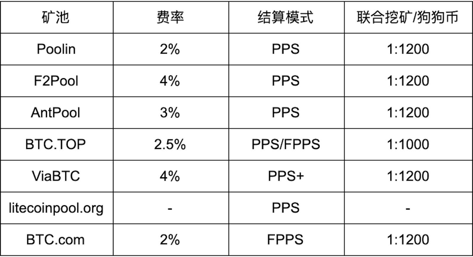 FiOjKFKcHq2 3ZKuLtIJ6EYa4GI9 - 【测评】莱特币矿池测评 | 第一期 | 矿池人性化服务