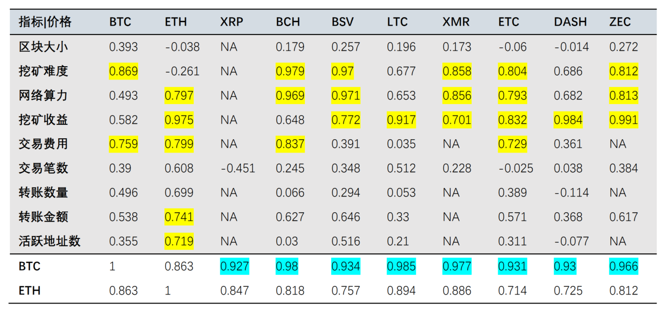 QKL123行情分析 | 加密资产高度相关,而以太坊要走独立行情?(0311)_LibraChina_服务于区块链创新者