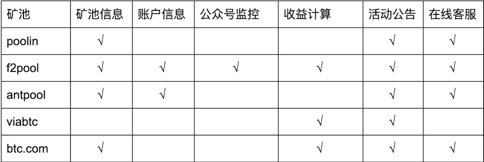 FjrFpH4sTqAsvjaZavspDOG0DAQH - 【测评】莱特币矿池测评 | 第一期 | 矿池人性化服务