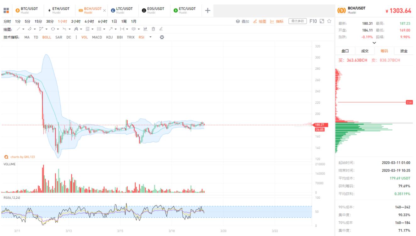 QKL123行情分析 | 美股本月第四次熔断,比特币依然走收敛态势(0319)_LibraChina_服务于区块链创新者