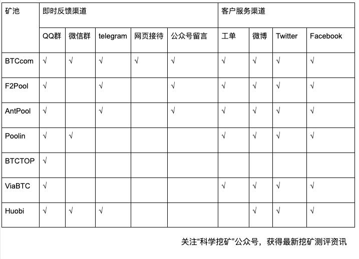 FkcEQx 2uTChiMF3ZOfvfw8Gy DJ - 【测评】矿池客户服务测评 | 客户服务渠道