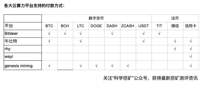 Fl0nAJXfPgBR6e9JJJAKQRkP7X2b - 【测评】云算力平台测评   第一期   Bitdeer OXBTC RHY WAYI.CN Genesis mining
