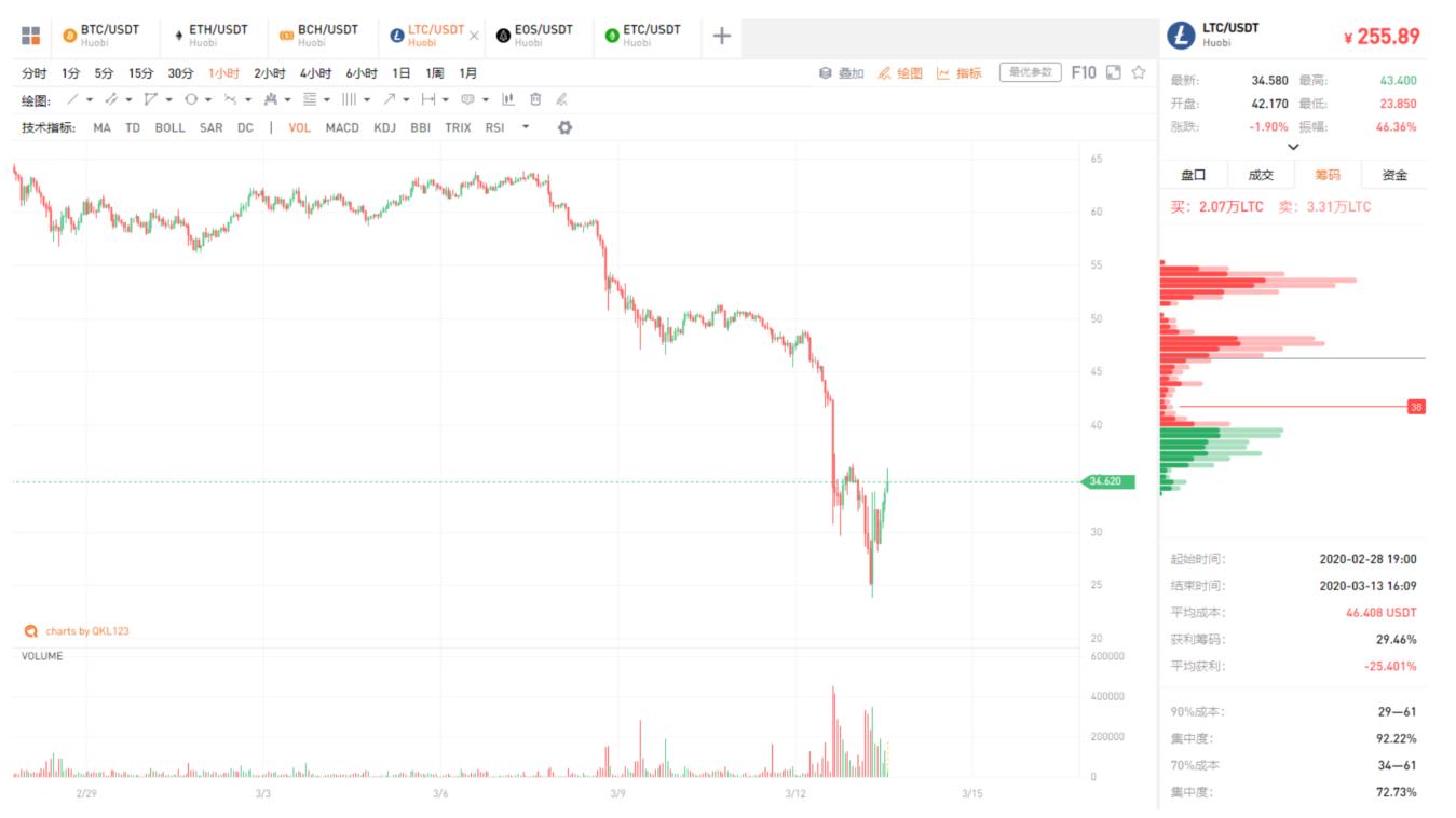 QKL123行情分析 | 美股再熔断,黄金原油跌,比特币腰斩...危机下连锁反应(0313)_LibraChina_服务于区块链创新者