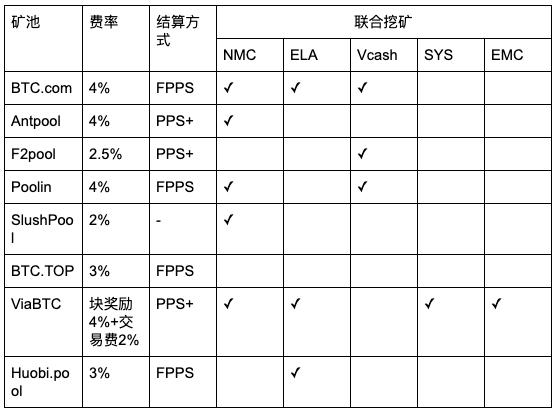 Fp6wkqRQQSSO9uXChrqTJE9u6b46 - 【测评】比特币矿池测评 | 第一期 | 矿池软实力