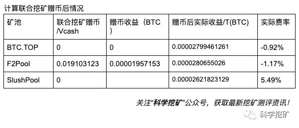 FpCcNptGt998guMat9QCXc Fue5e - 【测评】比特币矿池测评 | 第三期 | BTC.TOP F2Pool SlushPool