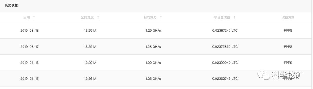 FpQdAImDkFyAXwKYxDQLESCKZ1av - 【测评】莱特币矿池测评  第四期   币网矿池 龙池 大象矿池 litecoinpool