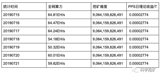 FpbUzBGKfUBOH3qY2GZ3c7YtYVgb - 【测评】比特币矿池测评 | 第三期 | BTC.TOP F2Pool SlushPool