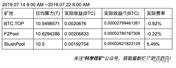 Fr9XJvfvMmagSDQqdAYjLVw35HE  - 【测评】比特币矿池测评 | 第三期 | BTC.TOP F2Pool SlushPool