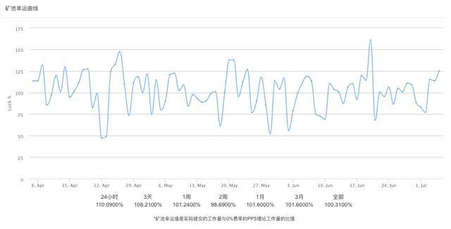 FrLzTtzYoRU9 K c5DOYd5laHsS3 - 【测评】 比特币矿池测评 | 第二期 | BTC.com AntPool Huobi.pool