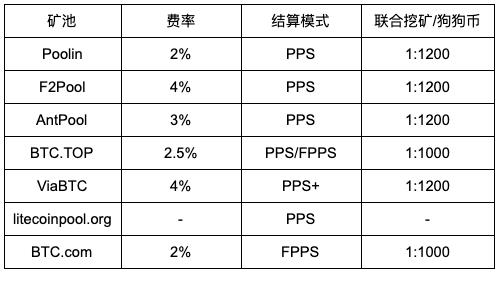 FrMT WqXcUMW4MJW2ILQm4oQYrQG - 【测评】莱特币矿池测评   第二期   BTC.TOP   F2Pool   Poolin   AntPool