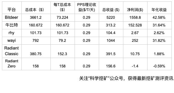 FrvUjoznateDfO5OxzFhHBky4M4u - 【测评】云算力平台测评   第一期   Bitdeer OXBTC RHY WAYI.CN Genesis mining