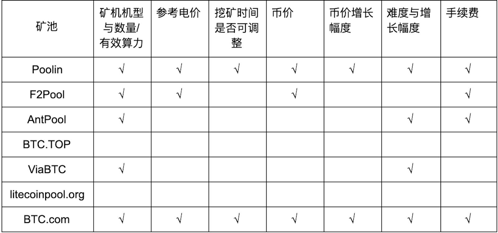 FrvipomZkRy ljGREcDDdu36 iOw - 【测评】莱特币矿池测评 | 第一期 | 矿池人性化服务