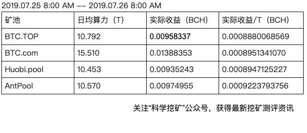 Fs7ge b1TmhFxQW DSUEIiRlnDOD - 【测评】BCH矿池测评 | 第一期 | BTC.TOP BTC.com Huobi.pool AntPool