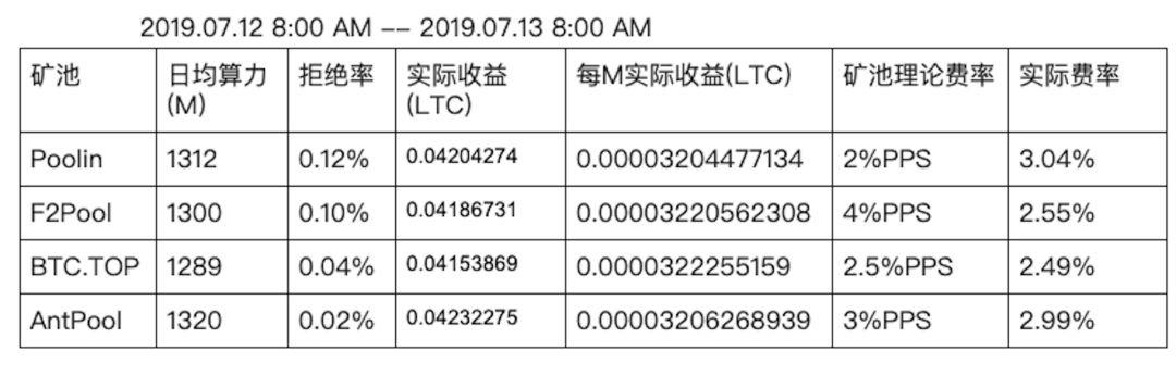 FsF7Eg0AqJ0UGHQRbkoeLfrcaD9P - 【测评】莱特币矿池测评   第二期   BTC.TOP   F2Pool   Poolin   AntPool