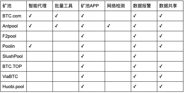 FsnpFVtorjUv96ZbC4z4hRK2gt5f - 【测评】比特币矿池测评 | 第一期 | 矿池软实力