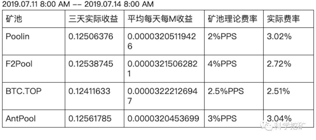 FtZbMpDVr09BDz9Y dSEDhNBWai  - 【测评】莱特币矿池测评   第二期   BTC.TOP   F2Pool   Poolin   AntPool