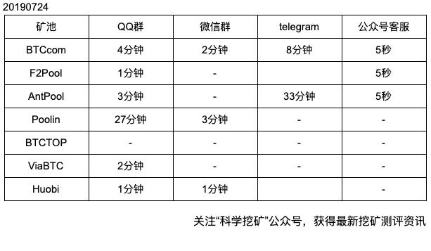 FtmDIoXUjGqKulk3uSdluhUNsY 2 - 【测评】矿池客户服务测评 | 客户服务渠道