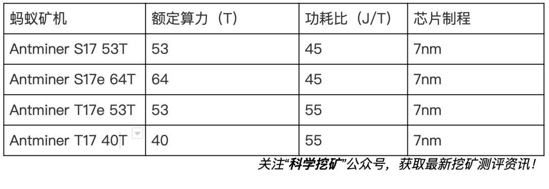 FuysfeHy3WRwD6T0wau 0Hp1KYDo - 【六】挖矿行业生态-挖矿硬件