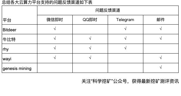 FvBAd0fyQZvYJuGK6fbCgOXmy De - 【测评】云算力平台测评   第一期   Bitdeer OXBTC RHY WAYI.CN Genesis mining