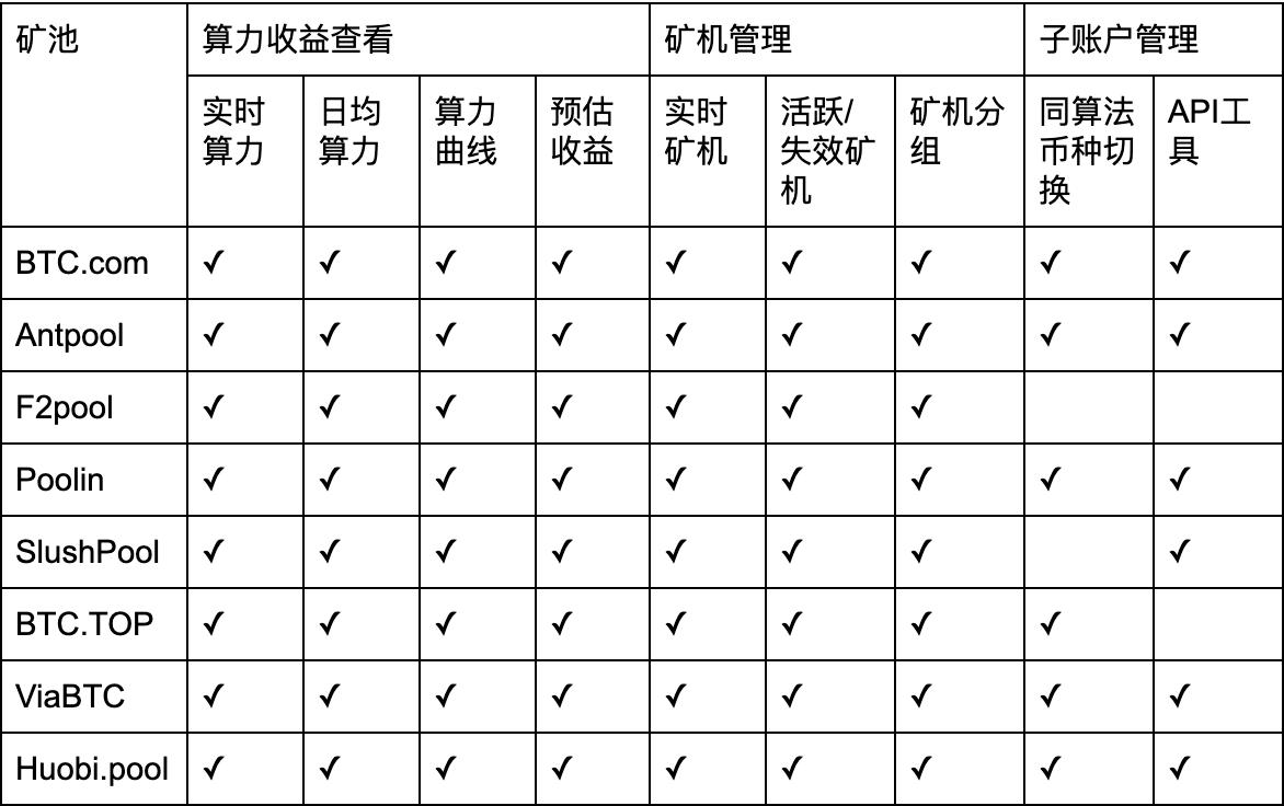 FvT3fm jL7pOo4GRGpD tDyQ z9B - 【测评】比特币矿池测评 | 第一期 | 矿池软实力