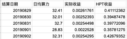FvctS8NQ  8yWGsdGrEY4 RJMyN4 - 【测评】以太坊矿池测评 | 第二期 | 鱼池 BTC.com 火币矿池 蜘蛛矿池