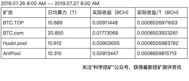 FvdmF6wLbalR9VWu5qhnrSty21Ye - 【测评】BCH矿池测评 | 第一期 | BTC.TOP BTC.com Huobi.pool AntPool
