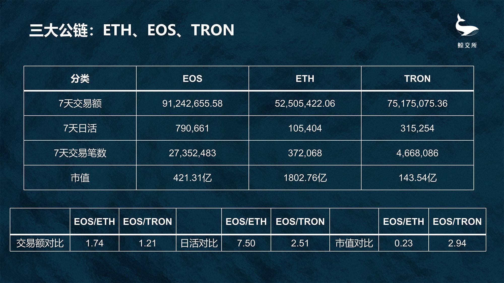 EOS数据周报:价格继续震荡,生态数据保持领先
