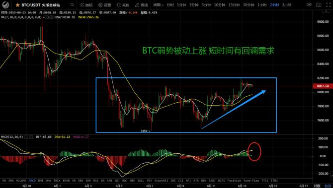 LTC强势之后,市场该如何操作!