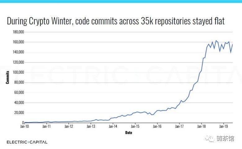开发者报告分析:即使在寒冬,代码提交仍接近历史高点,甚至勤者更勤