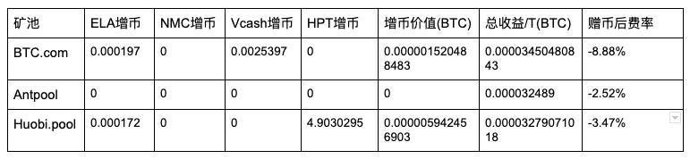 5d22e18c224b21562567052 - 【测评】 比特币矿池测评 | 第二期 | BTC.com AntPool Huobi.pool