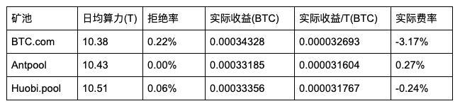 5d22e18c90b591562567052 - 【测评】 比特币矿池测评 | 第二期 | BTC.com AntPool Huobi.pool