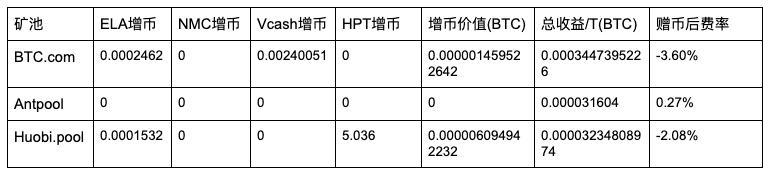 5d22e18ced7c91562567052 - 【测评】 比特币矿池测评 | 第二期 | BTC.com AntPool Huobi.pool