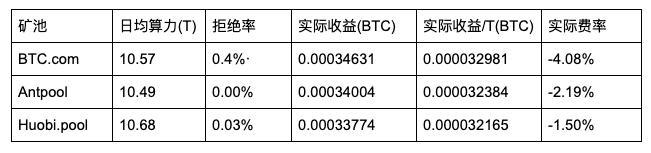 5d22e18d6297c1562567053 - 【测评】 比特币矿池测评 | 第二期 | BTC.com AntPool Huobi.pool