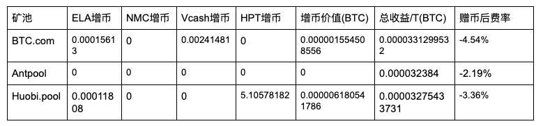 5d22e18dbfb611562567053 - 【测评】 比特币矿池测评 | 第二期 | BTC.com AntPool Huobi.pool