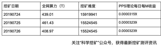 5d3e5e8771d401564368519 - 【测评】莱特币矿池测评 | 第三期 | ViaBTC BTC.com WAYI.CN Huobi.pool