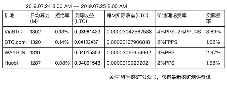 5d3e5e87af4ea1564368519 - 【测评】莱特币矿池测评 | 第三期 | ViaBTC BTC.com WAYI.CN Huobi.pool