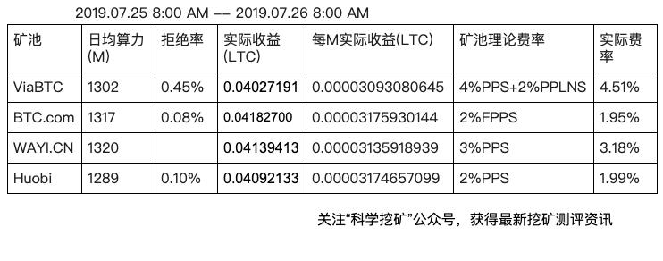 5d3e5e89471441564368521 - 【测评】莱特币矿池测评 | 第三期 | ViaBTC BTC.com WAYI.CN Huobi.pool