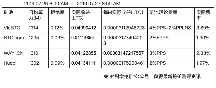 5d3e5e89adc141564368521 - 【测评】莱特币矿池测评 | 第三期 | ViaBTC BTC.com WAYI.CN Huobi.pool