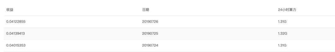 5d3e5e8ad47e61564368522 - 【测评】莱特币矿池测评 | 第三期 | ViaBTC BTC.com WAYI.CN Huobi.pool
