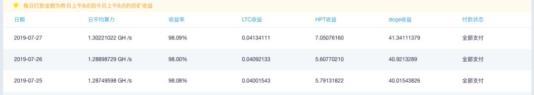 5d3e5e8b553451564368523 - 【测评】莱特币矿池测评 | 第三期 | ViaBTC BTC.com WAYI.CN Huobi.pool